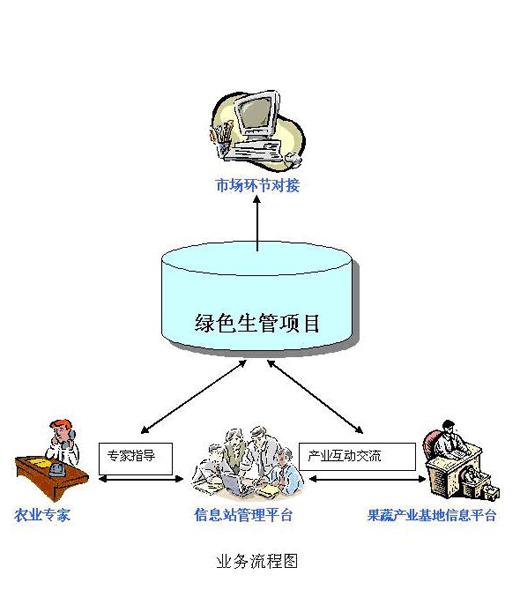 绿色果蔬生产管理项目信息采集系统及信息站管理系统